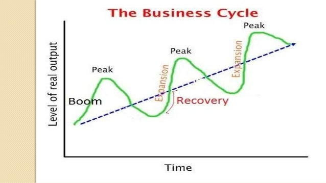 real business cycle essay Changes in quantities observed over the business cycle in contrast to both the keynesian and the early new classical approaches to the business cycle, real business cycle.