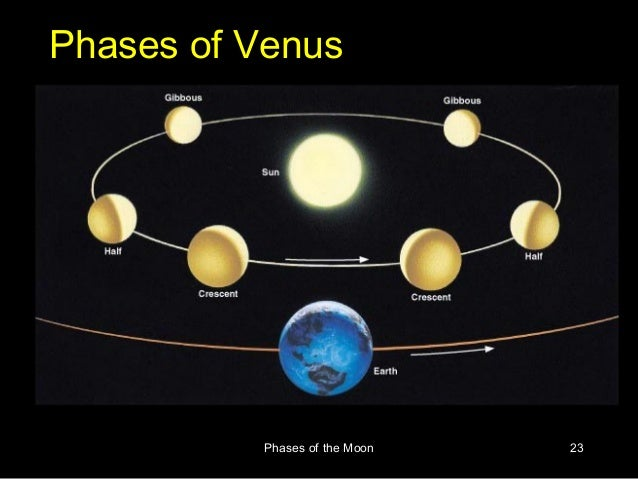 Phases Of Venus Names phases of the moon
