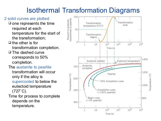 Transformer Physics Diagram Transformation Diagrams 2