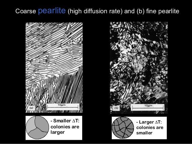 Fine Pearlite Vs Coarse Pearlite Coarse pearlitFine Pearlite