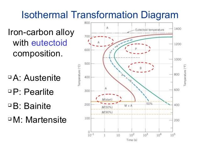 Diagram Iron Carbon Alloy