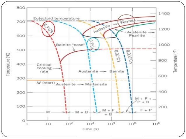 steel phase diagram triple point
