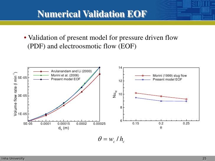 Development and validation of hplc method for - ePrints USM