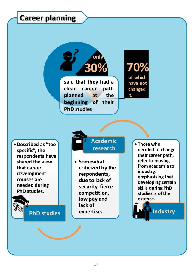 Phd by thesis only masters