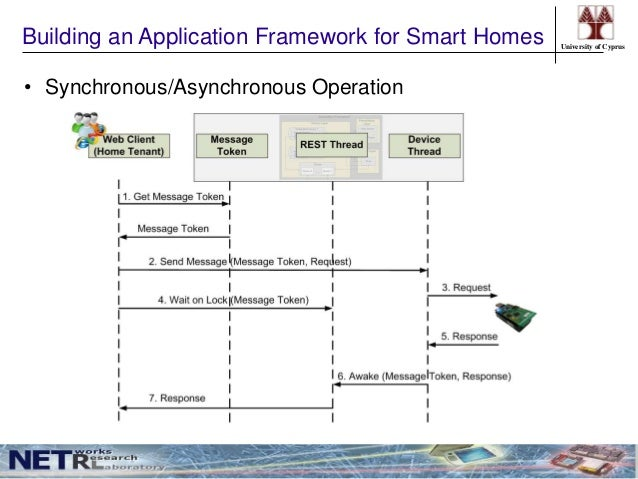 web application thesis This thesis is brought to you for free and open access by digital  ficient web- based application that models and implements machine learning.