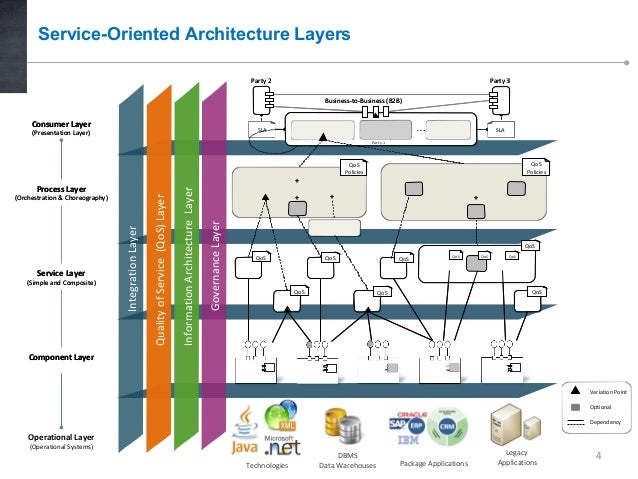 Service oriented architecture thesis