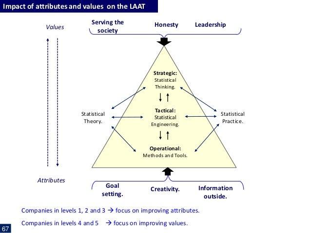 Dissertation statistical services gestion des
