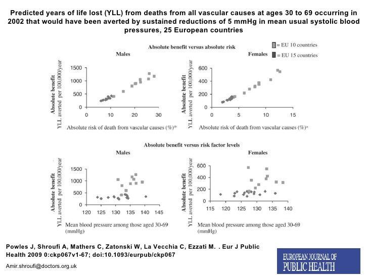 [email_address] Powles J, Shroufi A, Mathers C, Zatonski W, La Vecchia C, Ezzati M.   . Eur J Public Health 2009 0:ckp067v...