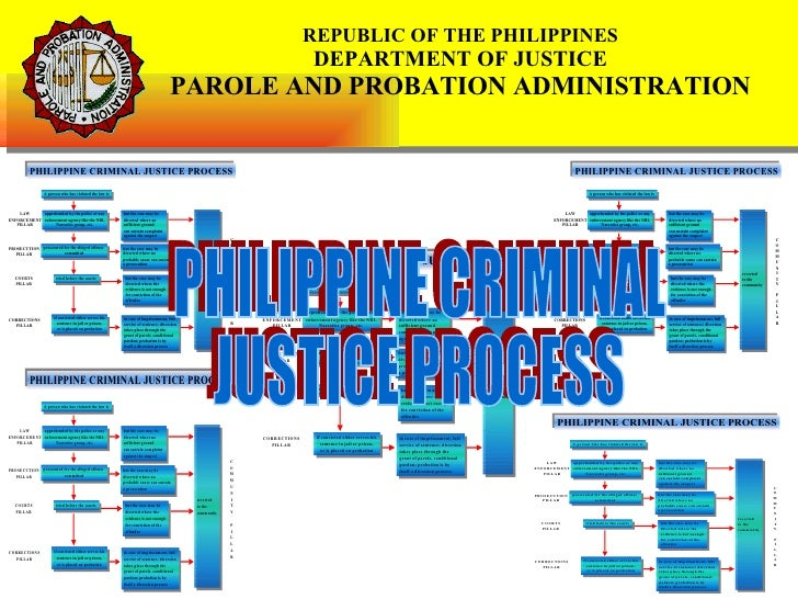 Phil Criminal Justice Process (Presentation)