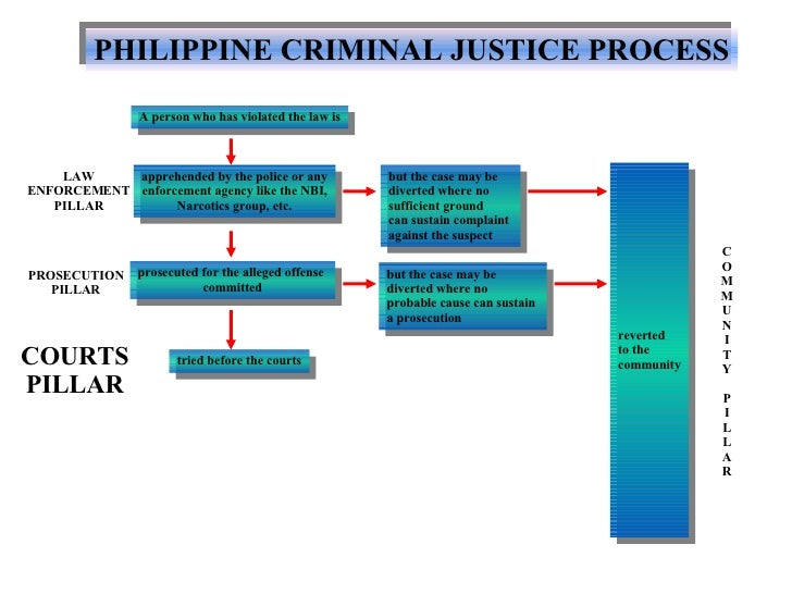 crime and justice process Throughout the history of criminal justice crime was viewed as it was used to detain prisoners before trial or for imprisoning people without judicial process.