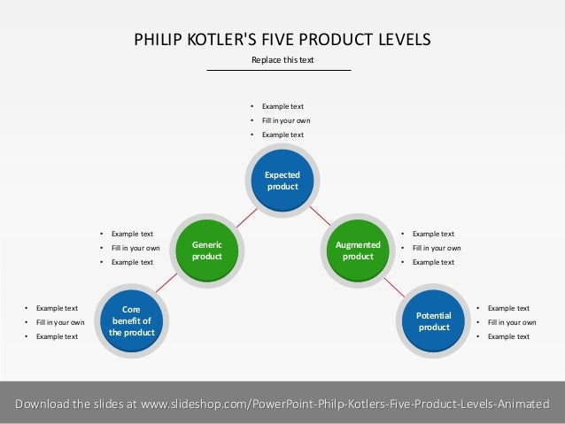 product levels Learn how to use the philip kotler five product levels to understand the basics of this product marketing strategy tool including examples and a template.