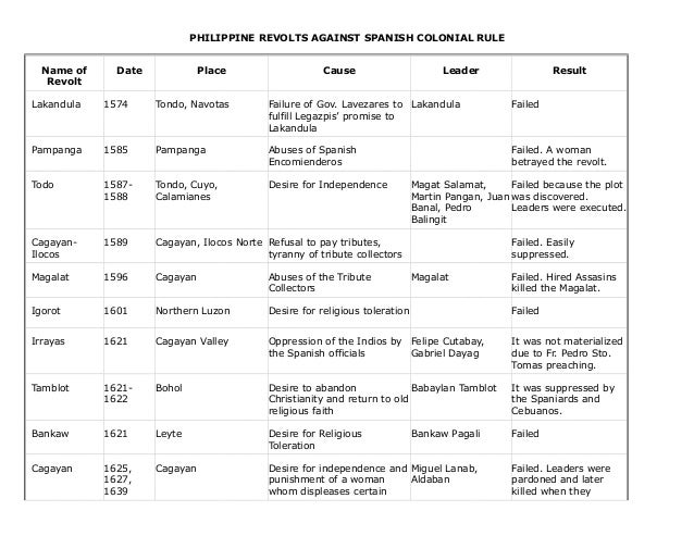 PHILIPPINE REVOLTS AGAINST SPANISH COLONIAL RULE Name of Revolt Date Place Cause Leader Result Lakandula 1574 Tondo, Navot...