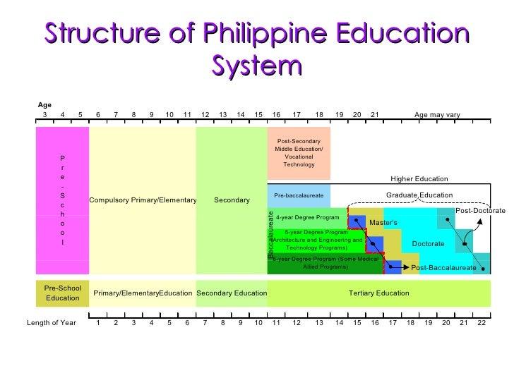 american educational system essay