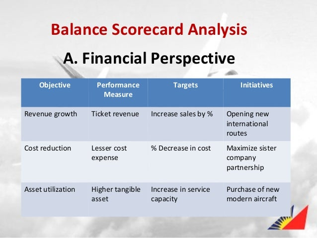 balanced scorecard financial What is a balanced scorecard this is our short and simple guide to the balanced scorecard the name balanced scorecard comes from the idea of looking at strategic measures in addition to traditional financial measures to get a more balanced view of performance.
