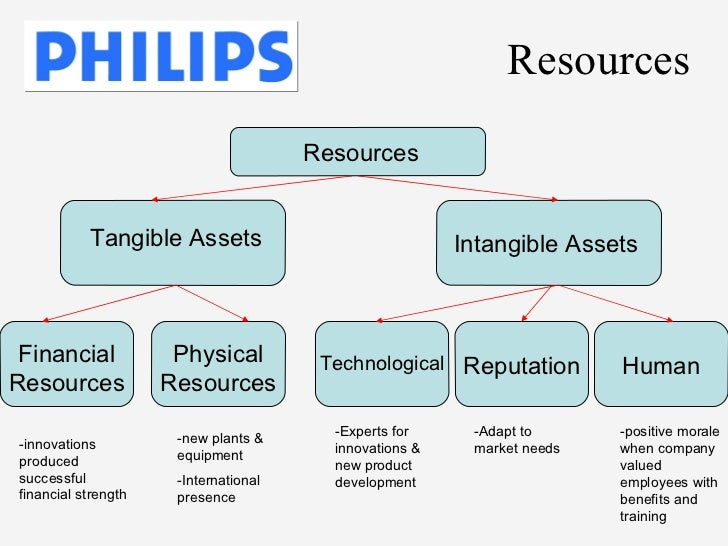 tangible resources