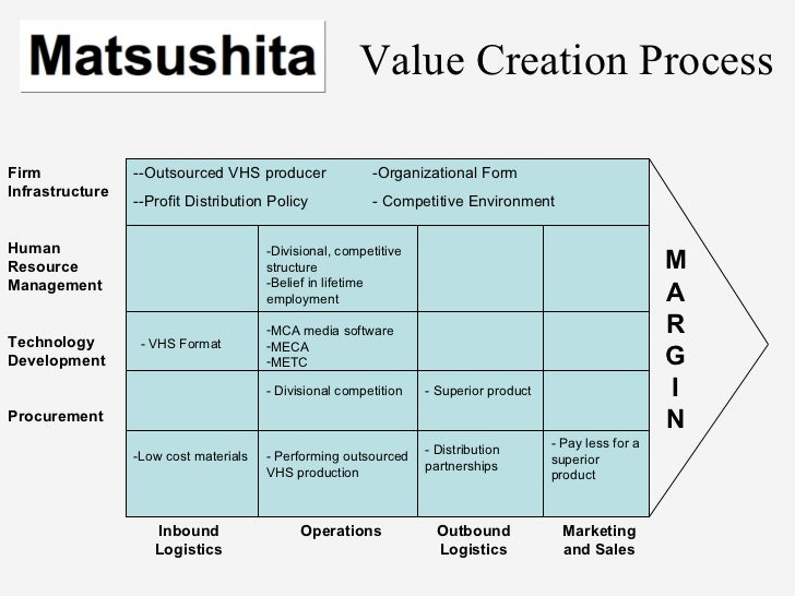 philips versus matsushita the competitive battle Managing differences: the central challenge of global strategy article, 14 pages tata consultancy services: selling certainty teaching note available case, 32 pages philips versus matsushita: the competitive battle continues teaching note available case, 20 pages crossing borders: mtc's journey through africa.