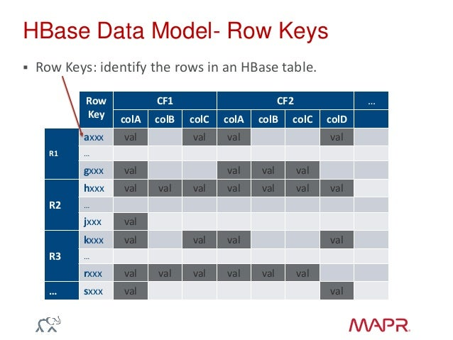 Introduction to apache hbase mapr tables and security - How to create table in hbase ...