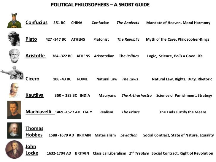 POLITICAL PHILOSOPHERS – A SHORT GUIDEConfucius       551 BC    CHINA      Confucian     The Analects      Mandate of Heav...