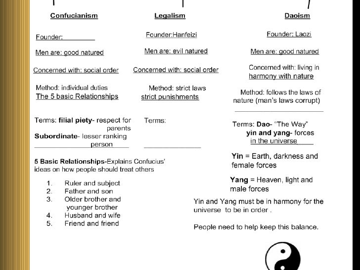 confucius vs taoism essay Compare and contrast confucianism and taoism essay  nuclear age essay belief of confucius papers to understand the five great  confucianism vs legalism essay.