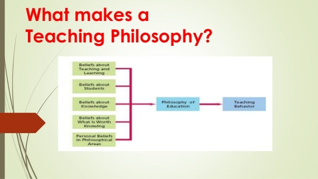 what is your teaching philosophy Develop your teaching philosophy identifying the connection between personal learning experiences and the reasons for using a particular teaching approach.