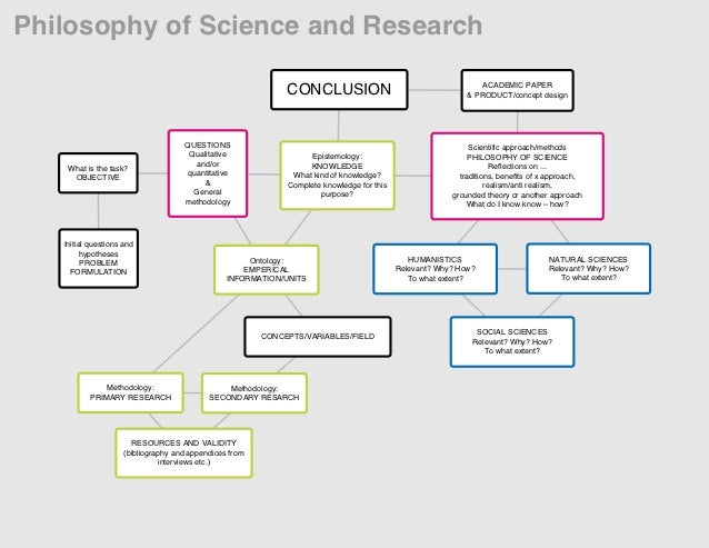 Saunders et al research methods