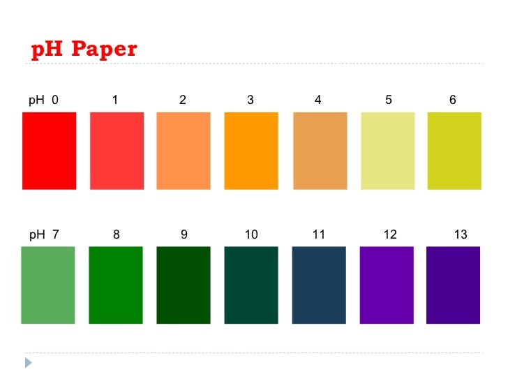 determination of ph using ph paper Making ph indicator solution using cabbage is easy, exhibits many colors, and can be used to make ph paper strips.