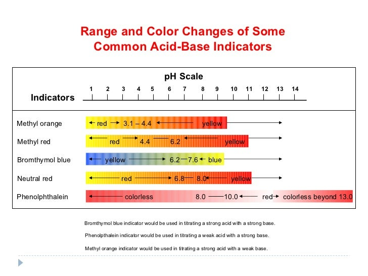 questions on ph indicators In this project you'll learn about the ph scale, and you'll make your own ph  indicator paper using a ph-sensitive dye that you'll extract from red cabbage.