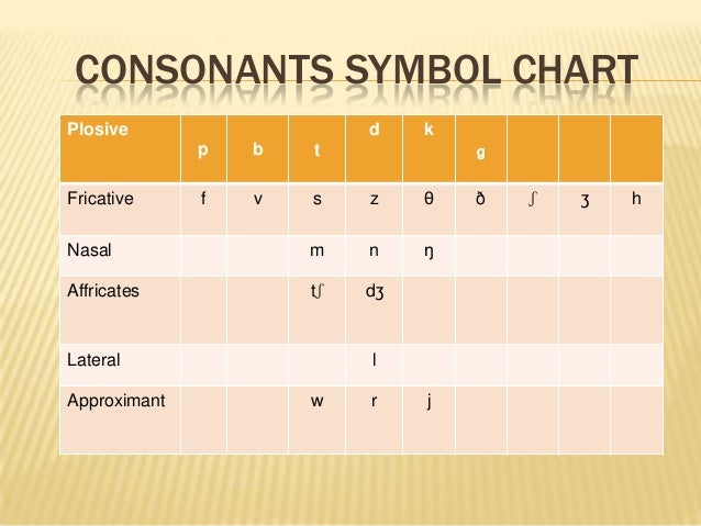 degree of aspiration of plosive consonants Lecture 2-6: plosives and nasals overview 1 acoustic cues: phase (stop gap), a release phase, an optional aspiration phase, and an opening articulation phase nasal consonants involve a lowering of the soft-palate (velum.