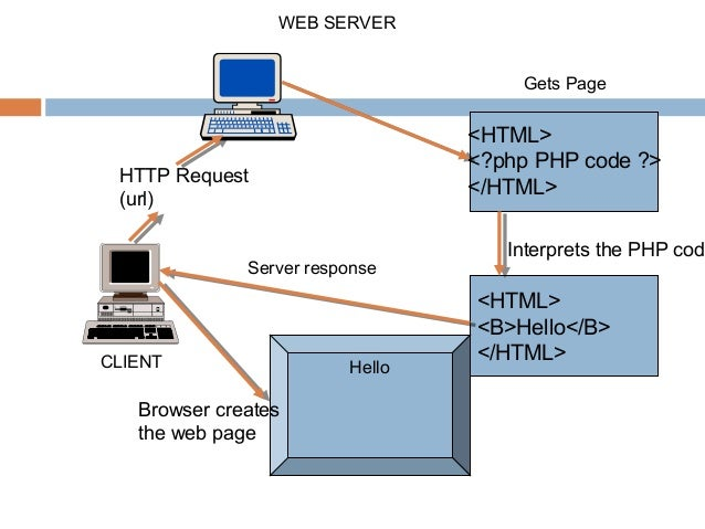 CLIENTWEB SERVERHTTP Request(url)<HTML><?php PHP code ?></HTML>Gets Page<HTML><B>Hello</B></HTML>Interprets the PHP codSer...