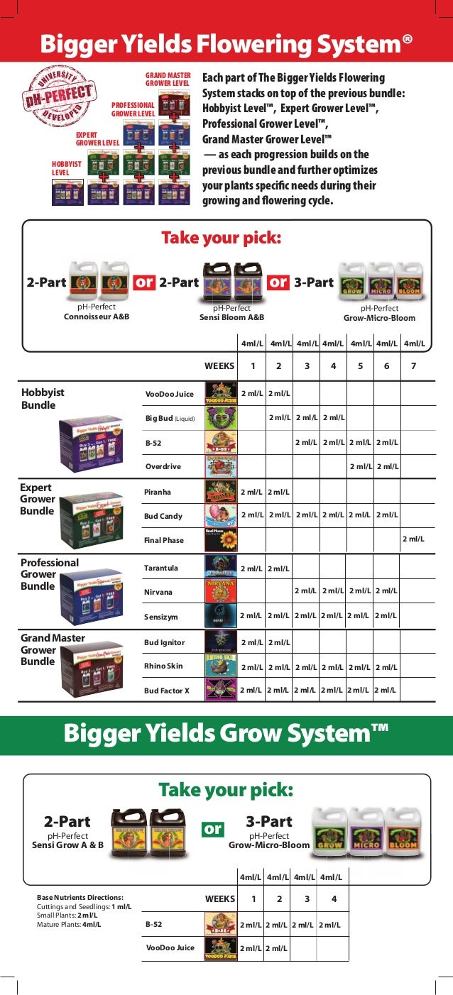Hobbyist Bundle Professional Grower Bundle Grand Master Grower Bundle 2 ml/L 2 ml/L 2 ml/L 2 ml/LB-52 VooDoo Juice WEEKS 1...