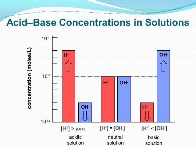 separation of acidic basic and neutral Acid-base extraction is a procedure using sequential liquid free of neutral and acidic or basic can be repeated to increase the separation.