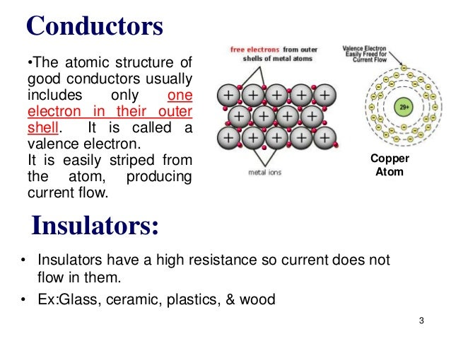 Copper Conductor Atoms : Phy lec