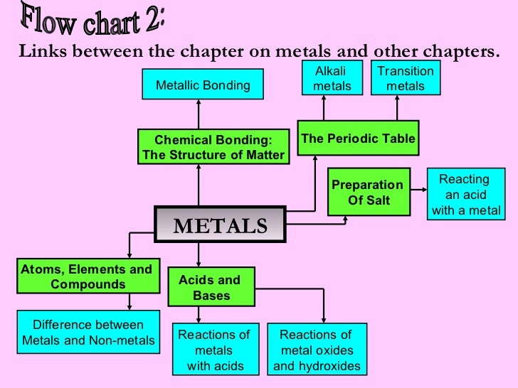 List  Physical Properties That Distinguish Metals From Nonmetals