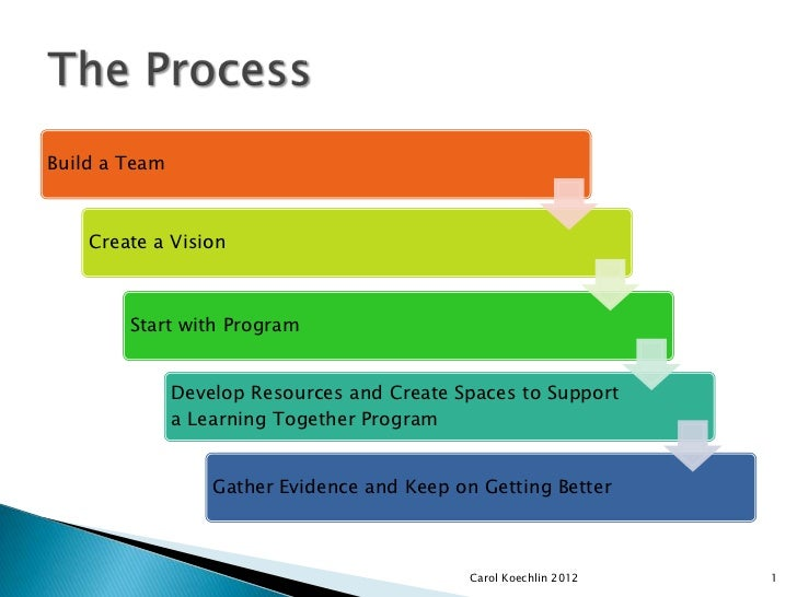 Build a Team    Create a Vision        Start with Program               Develop Resources and Create Spaces to Support    ...