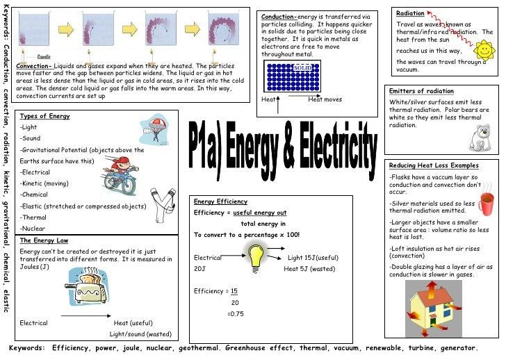 Physics 1a Summary
