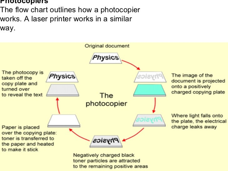 What is the physics that is involved in a photocopy Machine?