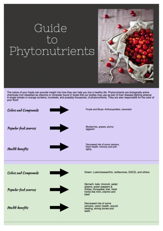 Guide to Phytonutrients