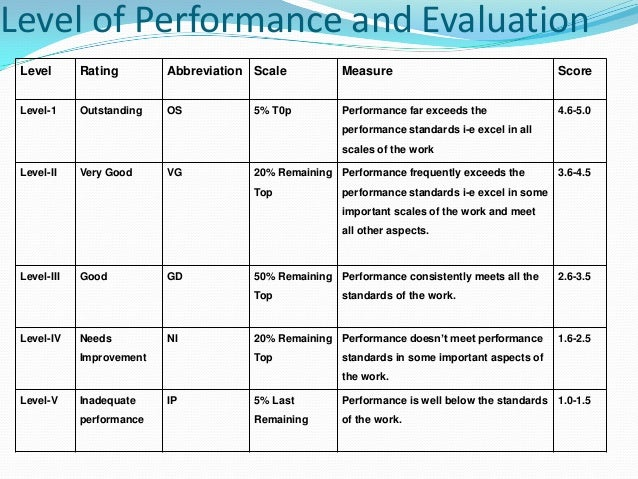 hotel performance evaluation Provides protections for the health and safety of hotel employees working   incoming hotel must provide a written performance evaluation for.