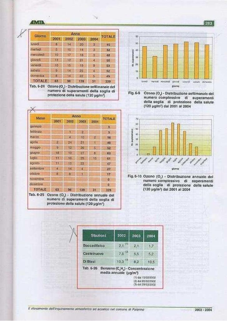 Piano aria sicilia amia palermo v relazione pag 283 284 fonte del copiato  piano aria regione sicilia pag 174 175