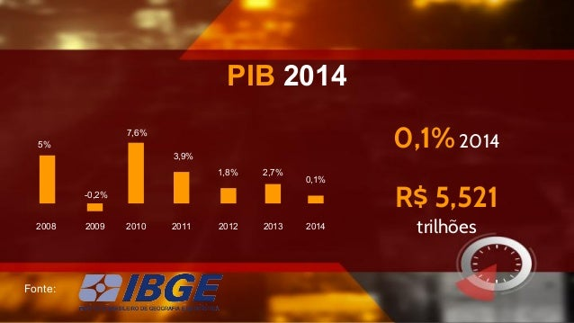 PIB 2014 Fonte: 7,6% 2009 5% 2008 -0,2% 2010 1,8% 2012 3,9% 2011 2,7% 2013 0,1% 2014 0,1% 2014 R$ 5,521 trilhões