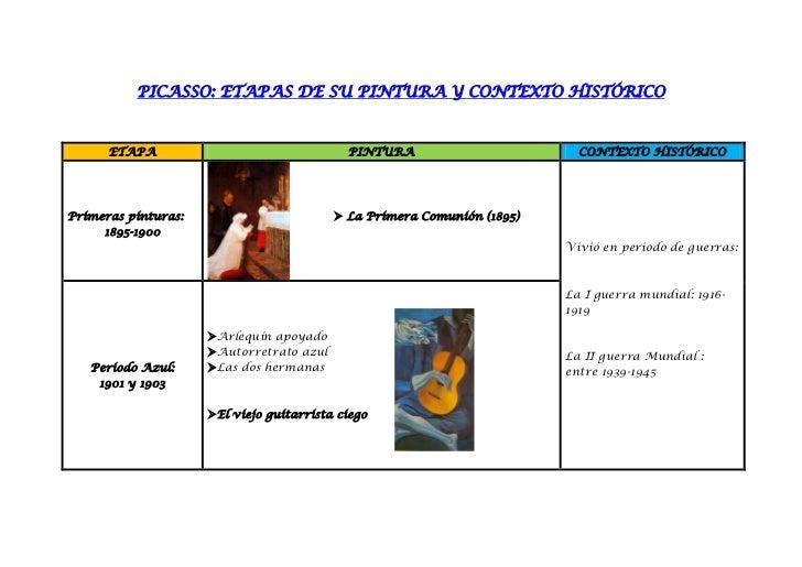 PICASSO: ETAPAS DE SU PINTURA Y CONTEXTO HISTÓRICO      ETAPA                                 PINTURA                     ...