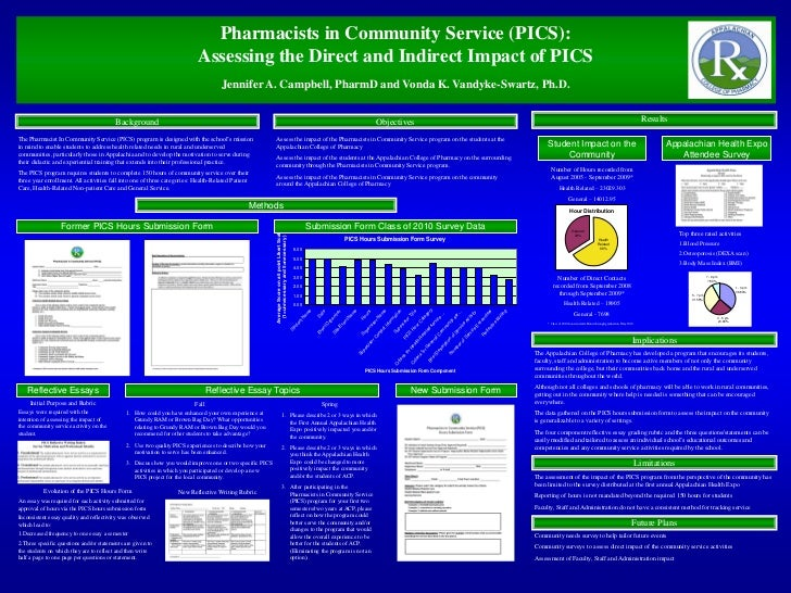 Pharmacists in Community Service (PICS):                                                                          Assessin...