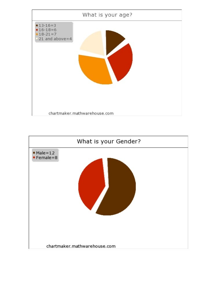 Pie charts for horror questionnaire