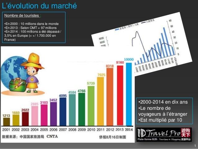 1 L'évolution du marché Nombre de touristes : •En 2000 : 10 millions dans le monde •En 2013 : Selon OMT = 97 millions •En ...