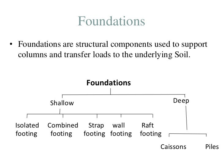 Pile foundation ppt for What types of foundations are there