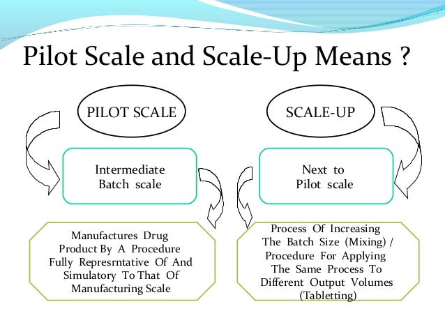 Image result for scale up process