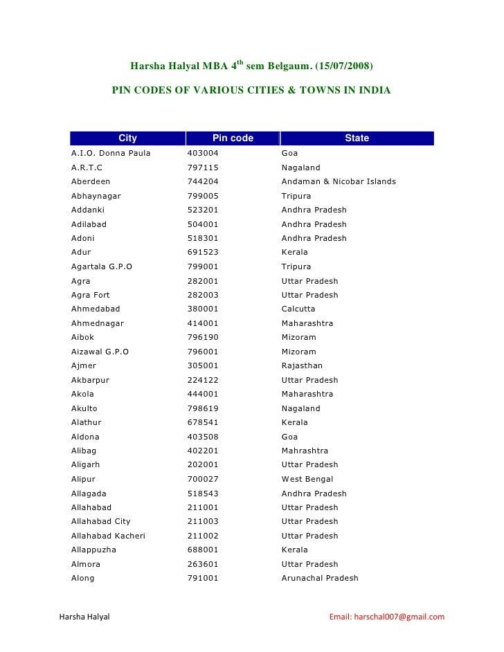 Harsha Halyal MBA 4th sem Belgaum. (15/07/2008)                  PIN CODES OF VARIOUS CITIES & TOWNS IN INDIA             ...