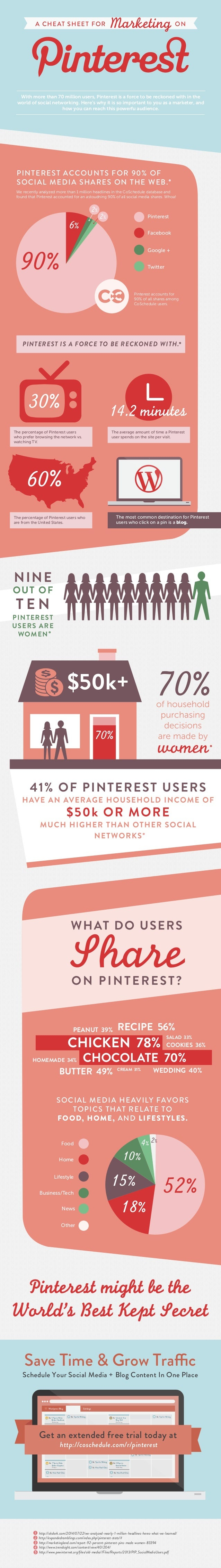 A Cheat Sheet For Marketing With Pinterest [Infographic]