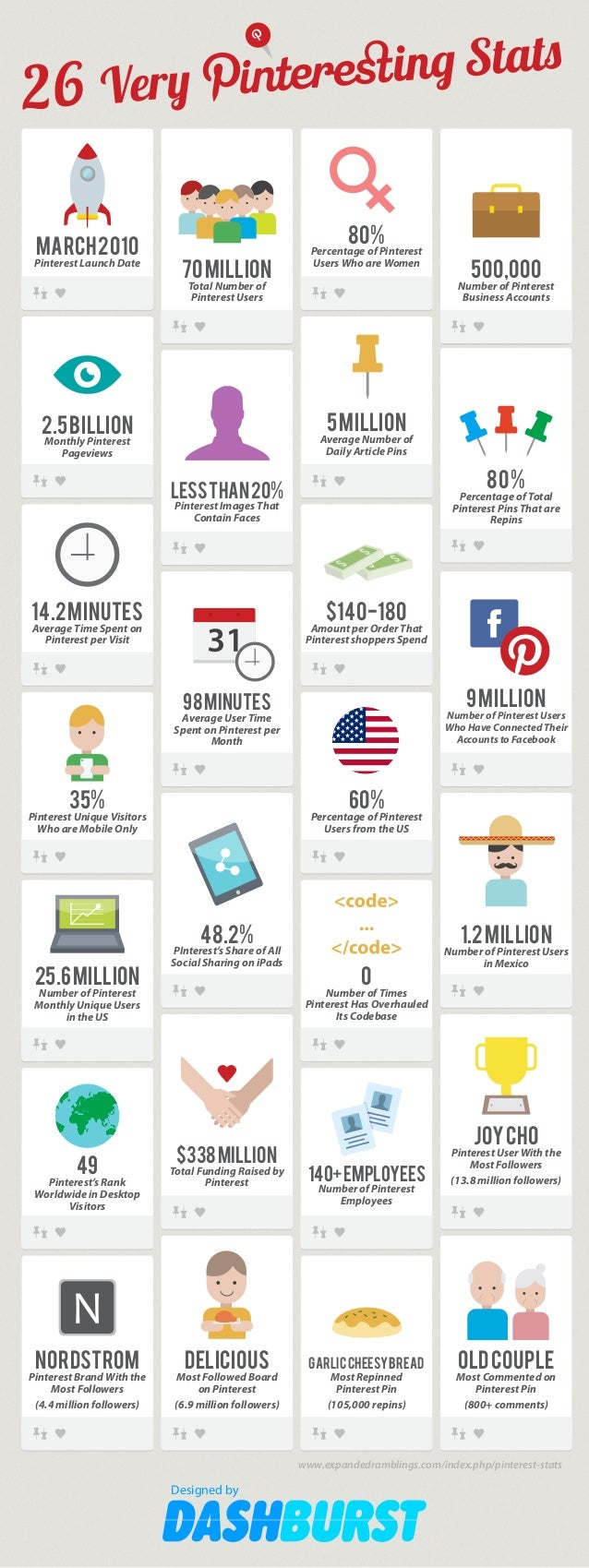 Stats ing  Very 26 MARCH 2010  Pinterest Launch Date  80%  70 MILLION  Percentage of Pinterest Users Who are Women  Total ...