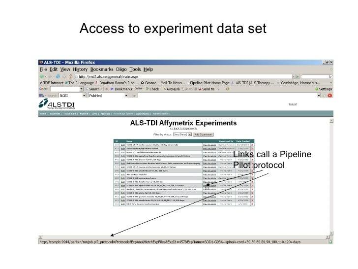 Experiment Data Analysis Access to Experiment Data Set